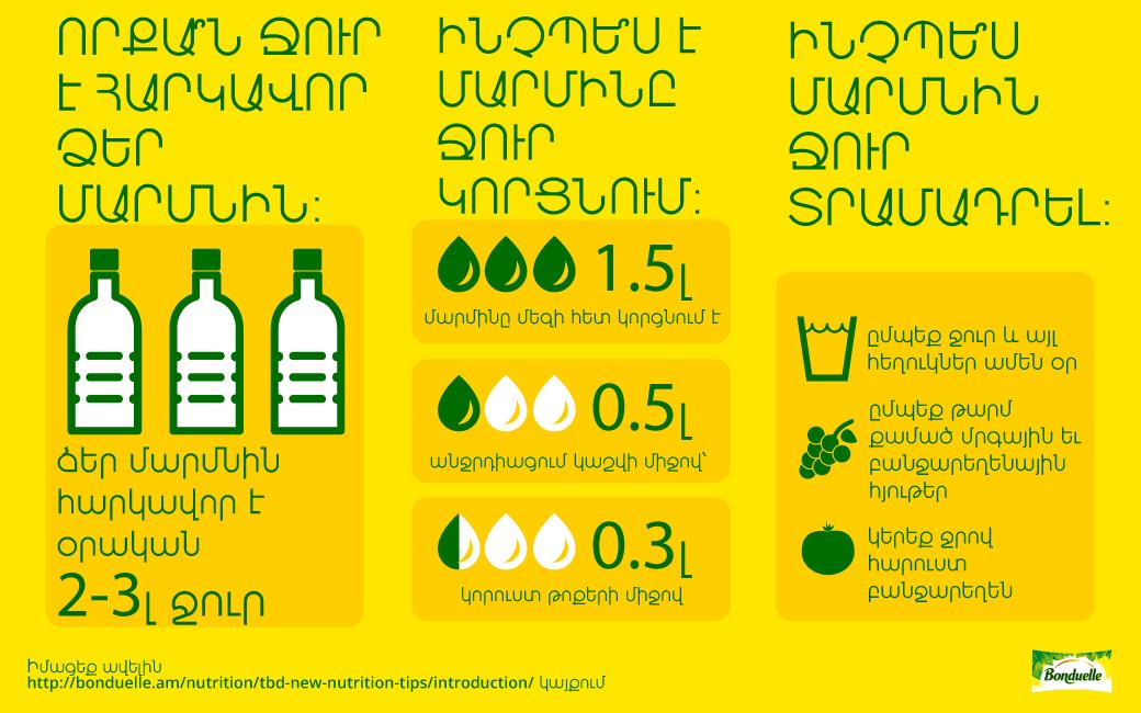 Ջուրն առօրյա սննդակարգում