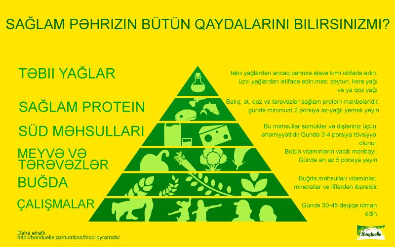 Sağlam qidalanma piramidası bizə nə deyir?