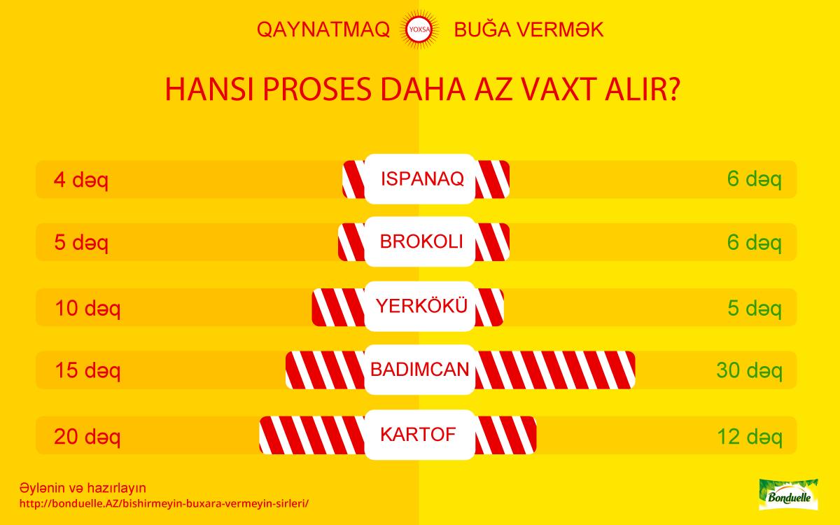 Qaynatma vs Buğa vermə. Tərəvəzləri bişirmə vaxtı