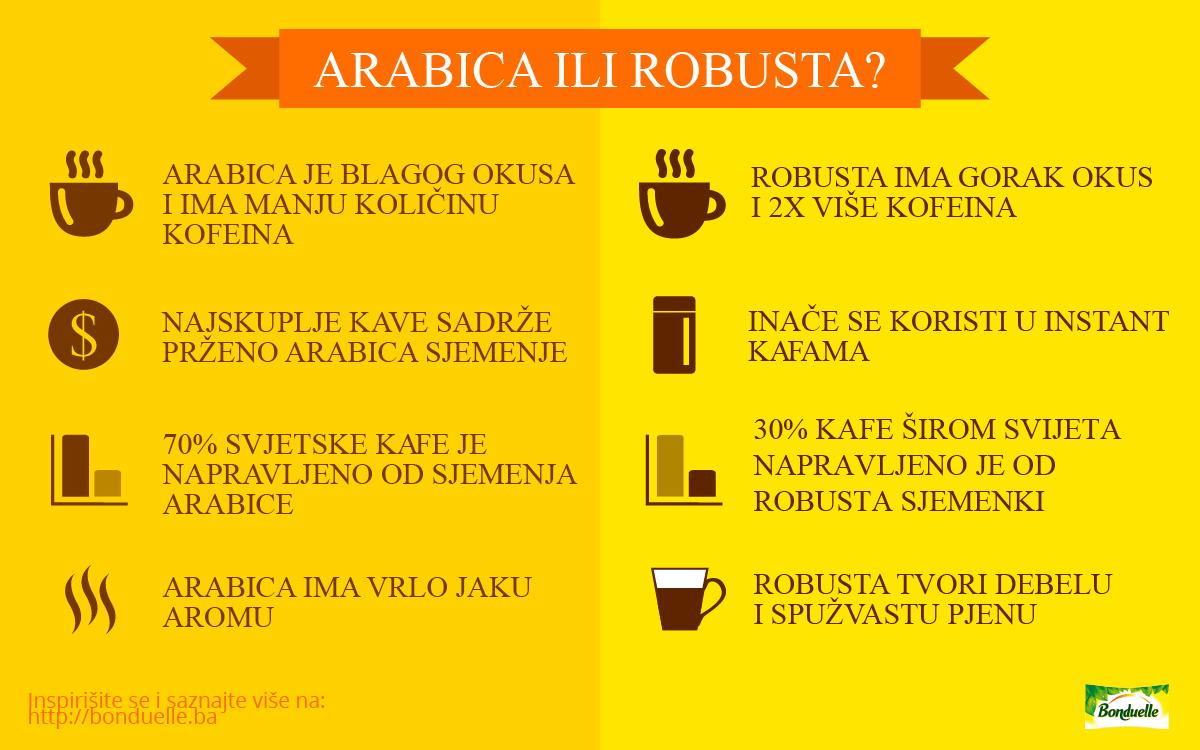 Koja je razlika između Arabice i Robuste?