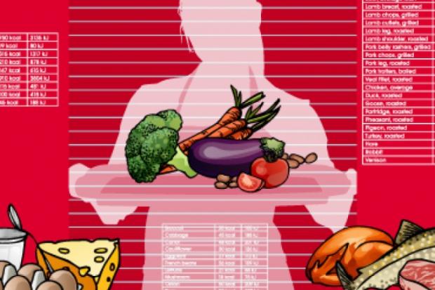 Таблици с калории