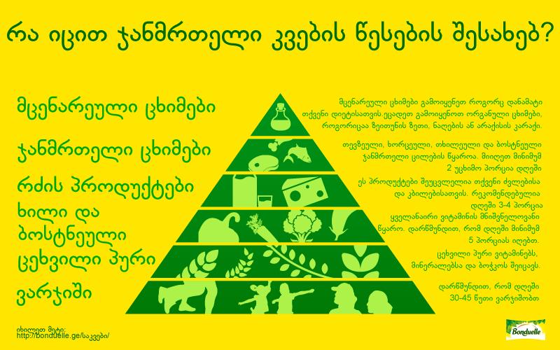 რას გვეუბნება ჯანმრთელი კვების პირამიდა?