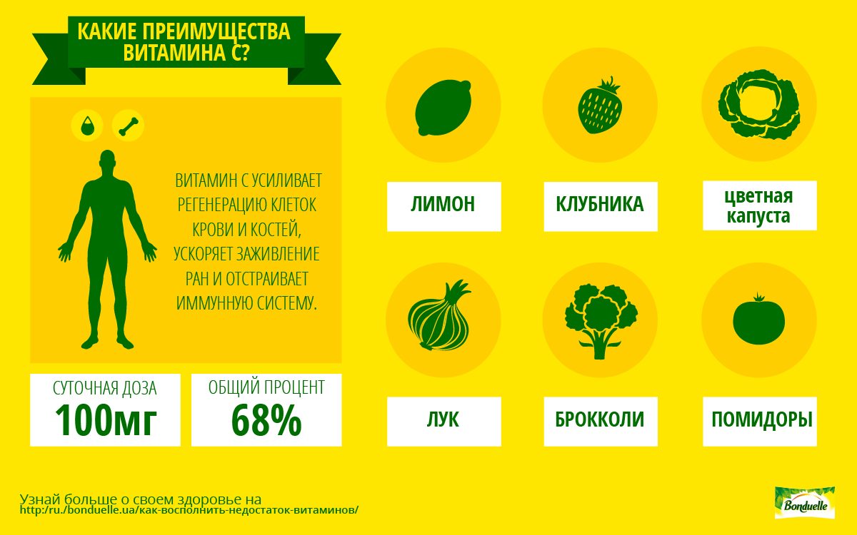 Недооцененный витамин С