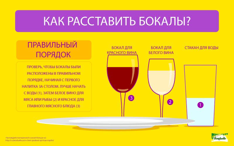 Вино на ужин – как подавать?