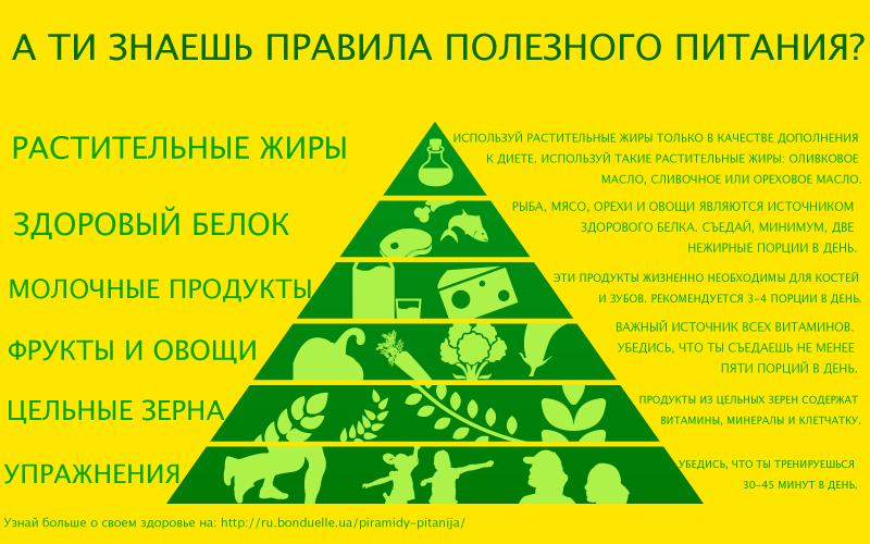 О чем нам говорит пирамида здорового питания?