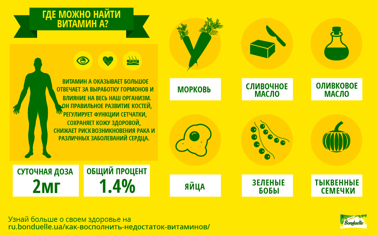Как восполнить дефицит витамина А?