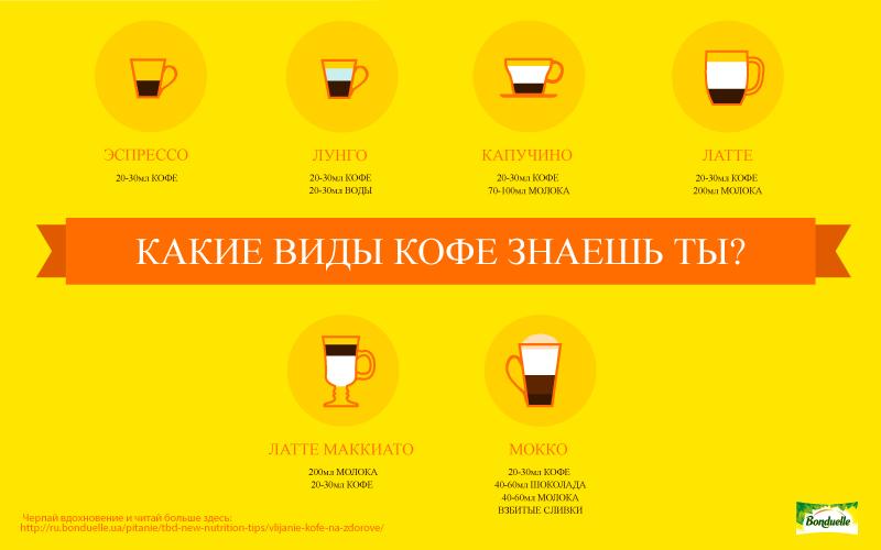 Разные виды кофе для больших и маленьких чашек