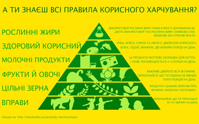 Про що нам каже піраміда здорового харчування?