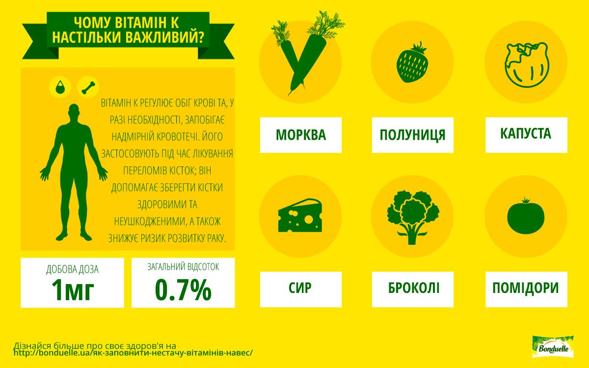 UA-Vitamin-K