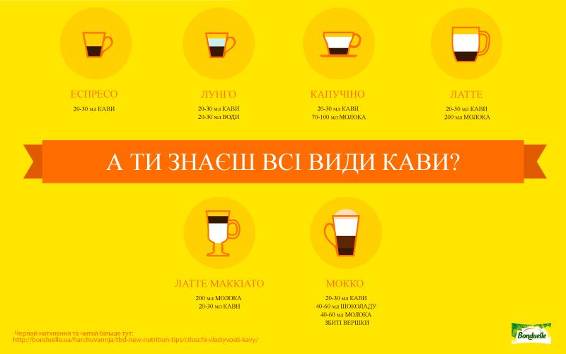 Різновиди кави для будь-яких чашок