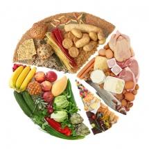 Круг із продуктів для дієти із сегментами