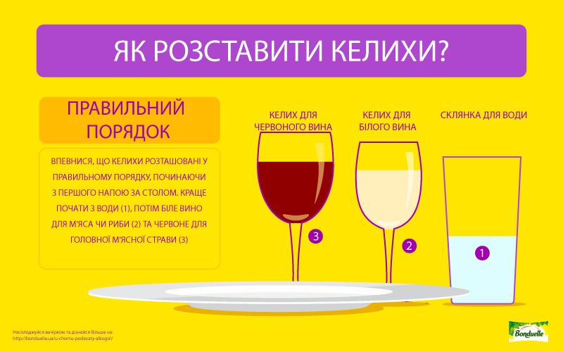 Вино на вечерю – як подавати?